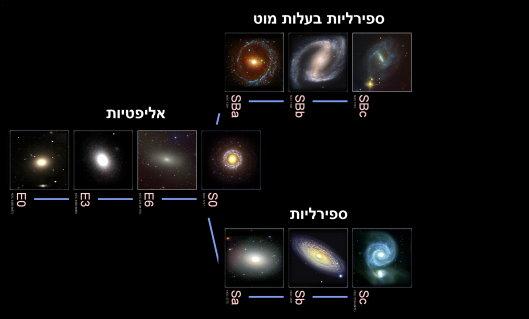 גלקסיות, ערפילית, גלקסיה, שביל החלב