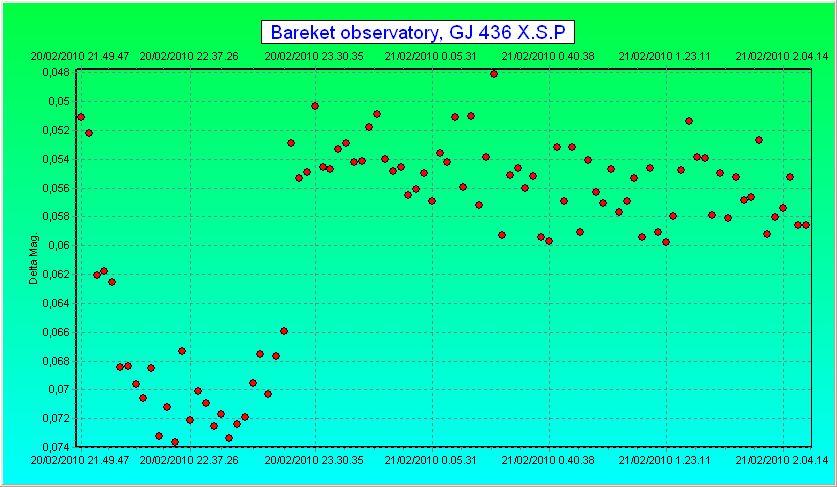GJ436_chart