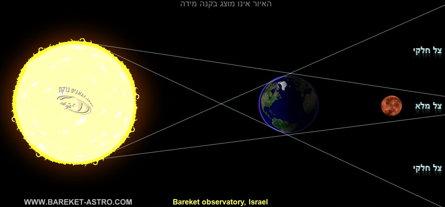 lunar_eclipse_scheme איור סכימה תרשים ליקוי ירח ליקוי לבנה